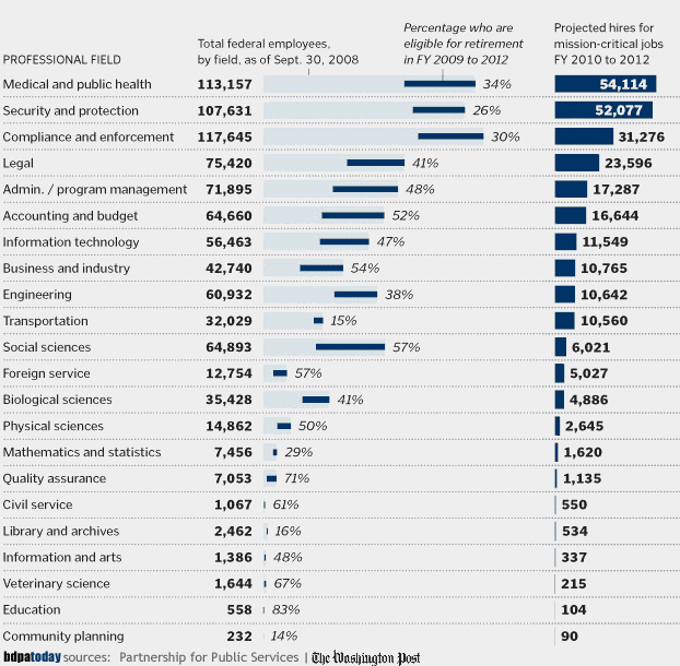 Health, IT, engineering, and transportation are most sought after in Public Sector [Federal]